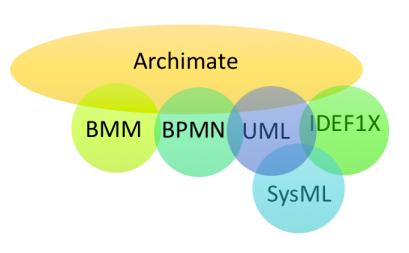 Relação de Linguagens de Modelagem
