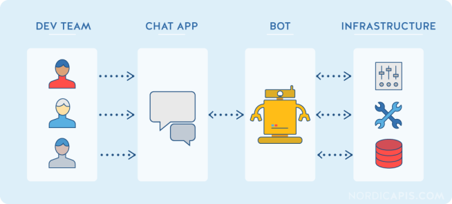 chatops-fundamental-architecture