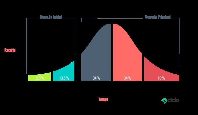 curva-de-adoção-de-novos-produtos-receita-x-tempo